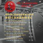 Basketball Ergebnisse 9. und 10. November 2019